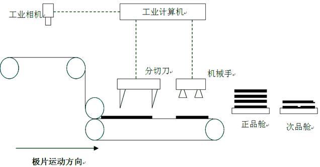 锂电池极片瑕疵检测系统
