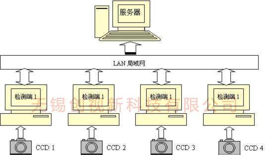 CCD亚博客服电话亚博开奖网系统