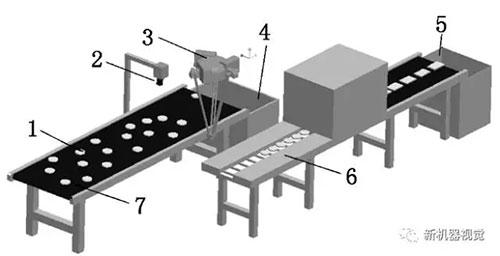 包装平台整体机械构架