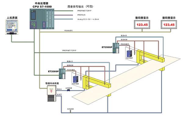X射线测厚仪系统架构