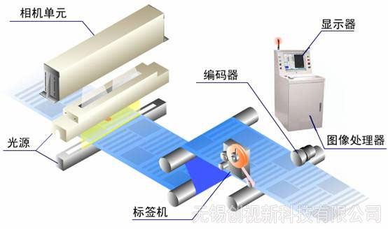 薄膜表面缺陷檢測系統